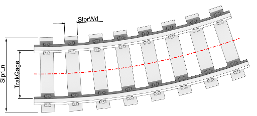 Curve track parameters
