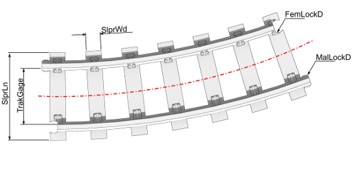 OS Railway Curve track parameters