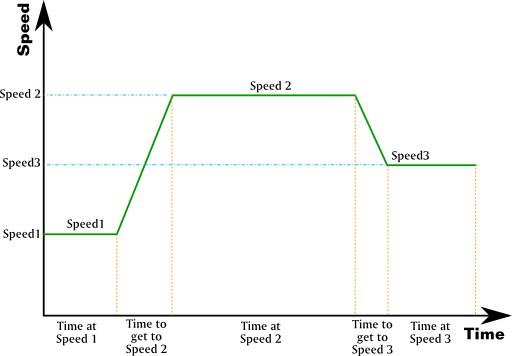 Example Speed Profile Plot