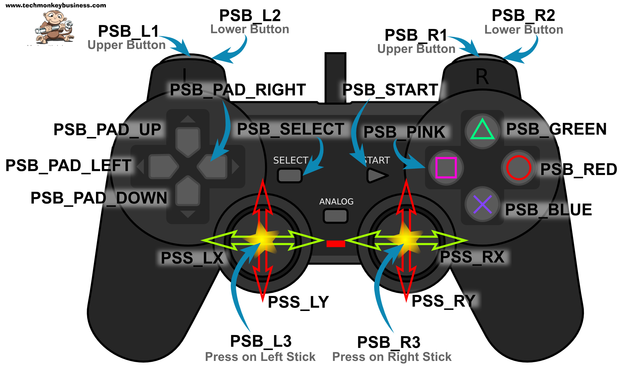 using a playstation 2 controller with your arduino project rh techmonkeybusiness com DualShock 2 Controller DualShock 1