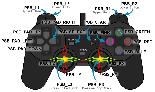 Control names used in the PS2X Library.