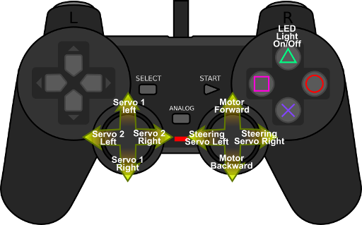 Playstation 2 controls used in this demonstration.