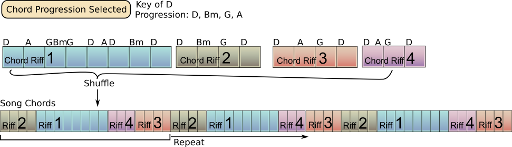 Assembling the Chord Riffs
