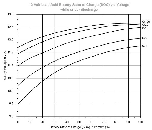 12V lead acid battery discharge curves