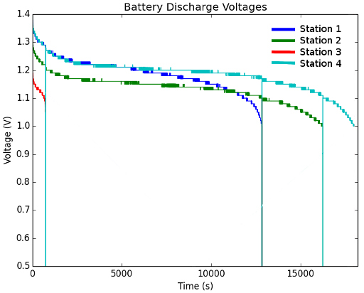 Plot of Battery Discharge Curves