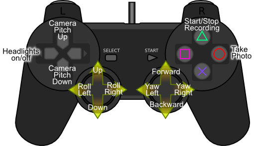 Guide to the PS2 controls for the ROV
