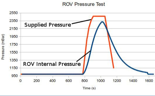 Pressure log from the test