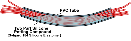 A U-tube filled with potting compound