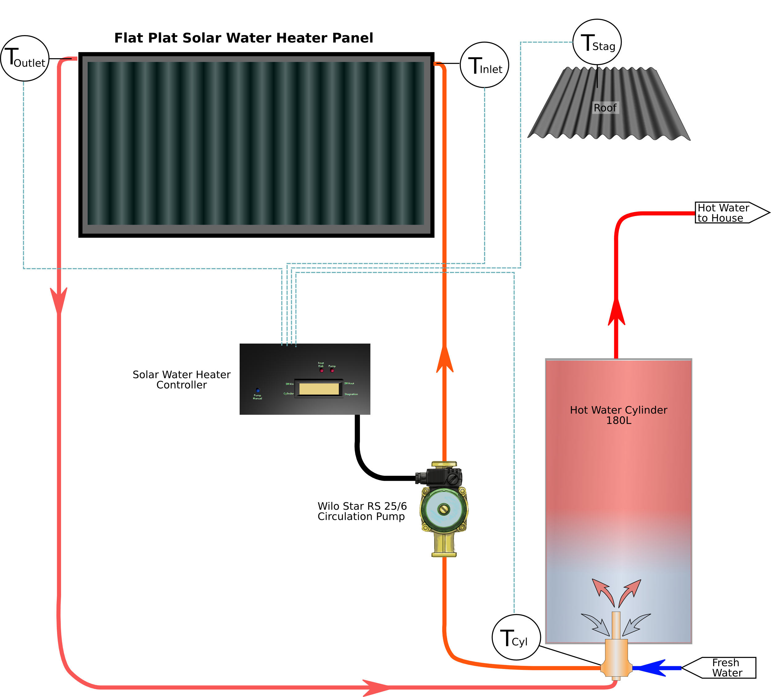 The Solar Water Heater Controller In Real World 3a Charge Control Circuit Schematic System Components